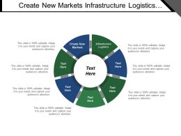Create New Markets Infrastructure Logistics Supply Base Strategy