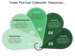 Create Pod Cast Collaborate Responses Critique Complete