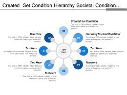 Created Set Condition Hierarchy Societal Condition Impact Achievement