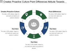 Creates Proactive Culture Point Differences Attitude Towards Goal