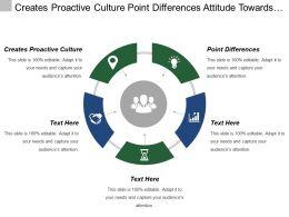 Creates Proactive Culture Point Differences Attitude Towards Goal