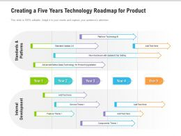 Creating A Five Years Technology Roadmap For Product