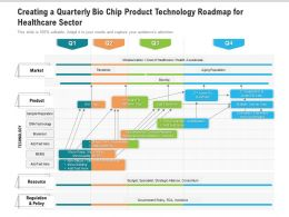 Creating A Quarterly Bio Chip Product Technology Roadmap For Healthcare Sector