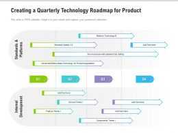 Creating A Quarterly Technology Roadmap For Product