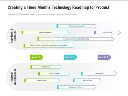 Creating A Three Months Technology Roadmap For Product