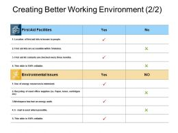 Creating Better Working Environment Resources Ppt Powerpoint Slides