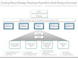 Creating Brand Strategy Roadmap Powerpoint Slide Designs Download