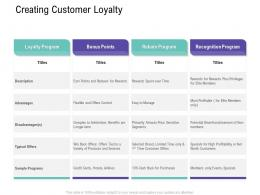 Creating Customer Loyalty Customer Relationship Management Process Ppt Topics