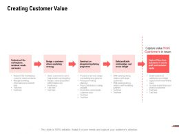 Creating Customer Value Create Delight Ppt Powerpoint Presentation Pictures