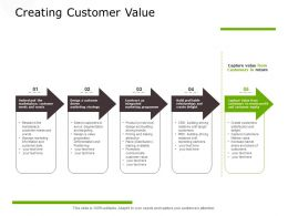 Creating Customer Value Marketing Programme Ppt Powerpoint Presentation Infographics Information