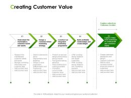 Creating Customer Value Ppt Powerpoint Presentation Styles Master Slide