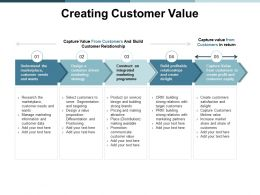 Creating Customer Value Relationship Ppt Powerpoint Presentation Ideas Background Images