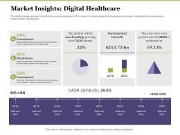 Creating Digital Transformation Roadmap For Your Business Market Insights Digital Healthcare Ppt Themes