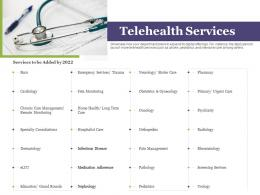Creating Digital Transformation Roadmap For Your Business Telehealth Services Ppt Slides