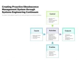 Creating Proactive Obsolescence Management System Through Systems Engineering Continuum