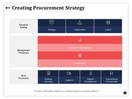 Creating Procurement Strategy Organization Management Ppt Powerpoint Slides Smartart