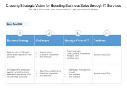 Creating Strategic Vision For Boosting Business Sales Through It Services
