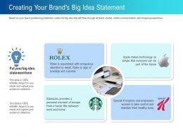 Creating Your Brands Big Idea Statement Detail Ppt Powerpoint Presentation Design