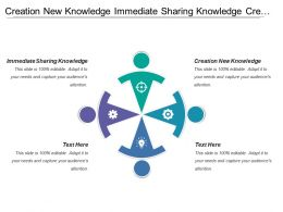 Creation New Knowledge Immediate Sharing Knowledge Created Individual