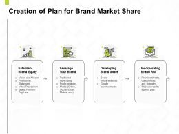 Creation Of Plan For Brand Market Share Ppt Powerpoint Presentation Show Deck