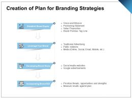 Creation Of Plan For Branding Strategies Ppt Powerpoint Presentation Portfolio Examples