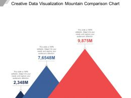 Creative Data Visualization Mountain Comparison Chart