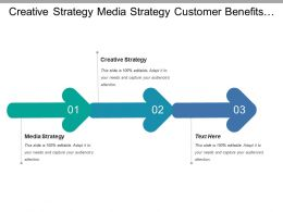 Creative Strategy Media Strategy Customer Benefits Competitive Differentiators