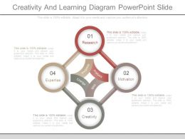 Creativity And Learning Diagram Powerpoint Slide