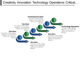 Creativity Innovation Technology Operations Critical Thinking Research Information
