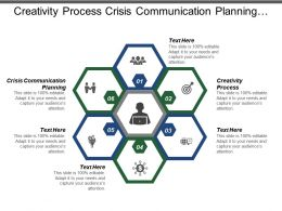Creativity Process Crisis Communication Planning Inventory Management Promotion Sampling