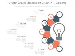 Creator Growth Management Layout Ppt Diagrams