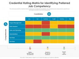 Credential Rating Matrix For Identifying Preferred Job Competency