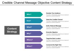 Credible Channel Message Objective Content Strategy