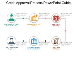Credit Approval Process Powerpoint Guide