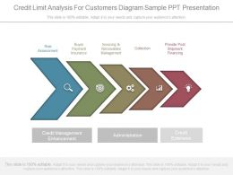 Credit Limit Analysis For Customers Diagram Sample Ppt Presentation