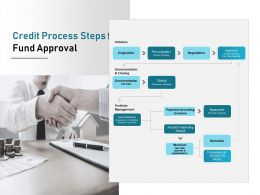 Credit Process Steps For Fund Approval