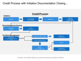 Credit Process With Initiation Documentation Closing And Portfolio Management