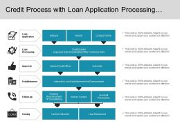 Credit Process With Loan Application Processing Approval Establishment Follow Up And Closing
