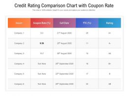 Credit Rating Comparison Chart With Coupon Rate