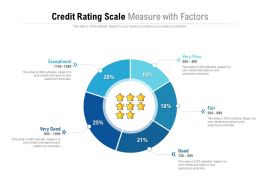 Credit Rating Scale Measure With Factors