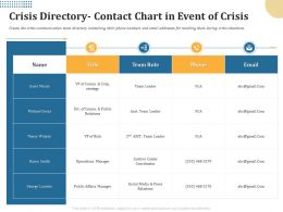 Crisis Directory Contact Chart In Event Of Crisis Gmail Ppt Powerpoint Presentation Summary Templates