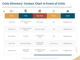 Crisis Directory Contact Chart Operations Manager Ppt Powerpoint Model