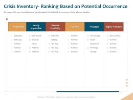Crisis Inventory Ranking Based Highly Probable Ppt Powerpoint Inspiration