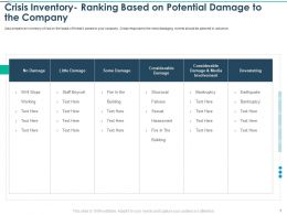 Crisis Inventory Ranking Based On Potential Little Damage Ppt Model
