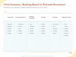 Crisis Inventory Ranking Based On Potential Occurrence Ppt File Design