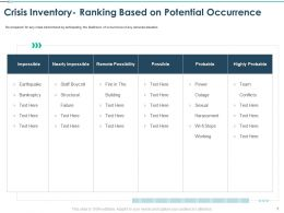 Crisis Inventory Ranking Based On Potential Occurrence Ppt Summary