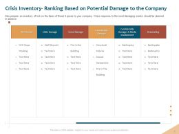 Crisis Inventory Ranking Based On Potential Ppt Powerpoint Show