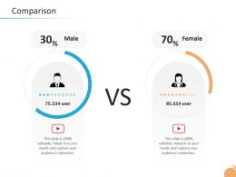 Crisis Management Capability Comparison Adapt Male And Female Ppt Backgrounds