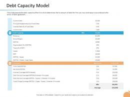 Crisis Management Capability Debt Capacity Model Gross Margin Ppt Presentation Styles