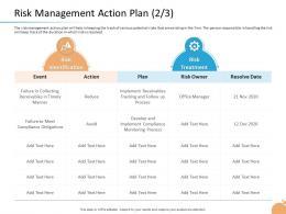 Crisis Management Capability Risk Management Action Plan Resolve Date Ppt Influencers